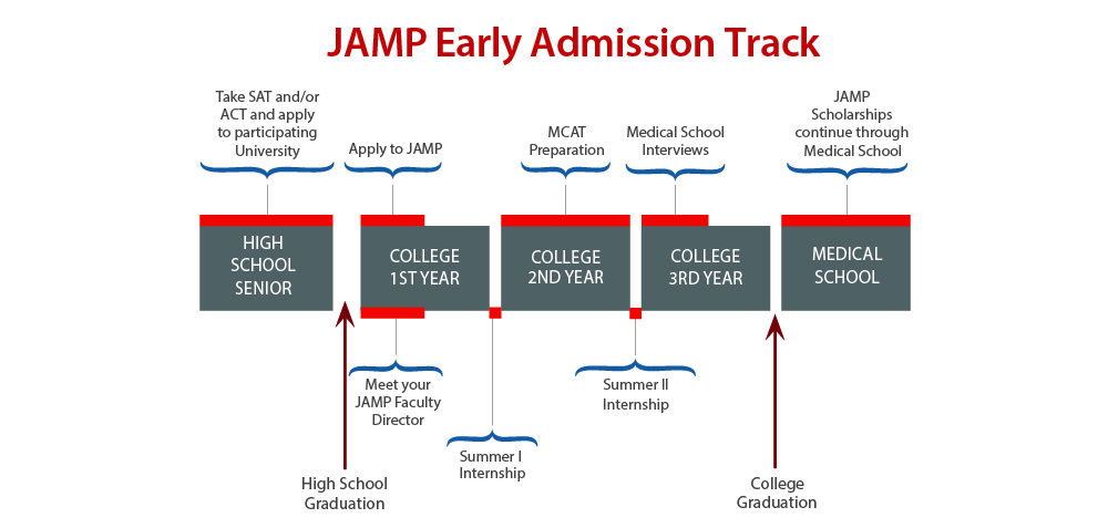 Early Admission Track